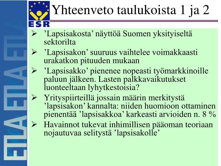 'Lapsisakosta' näyttöä Suomen yksityiseltä sektorilta