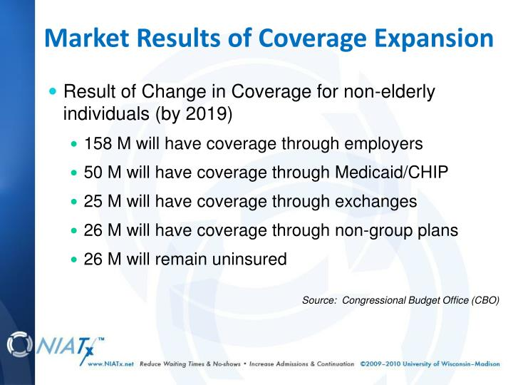 Market Results of Coverage Expansion