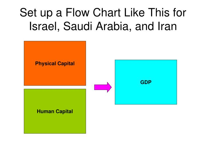 Set up a Flow Chart Like This for Israel, Saudi Arabia, and Iran