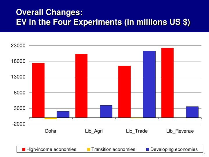 overall changes ev in the four experiments in millions us n.