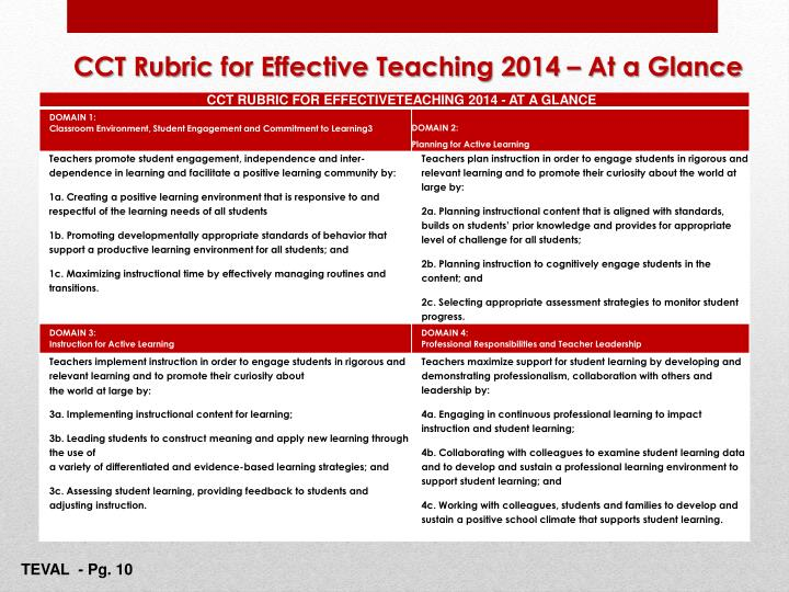 CCT Rubric for Effective Teaching 2014 – At a Glance