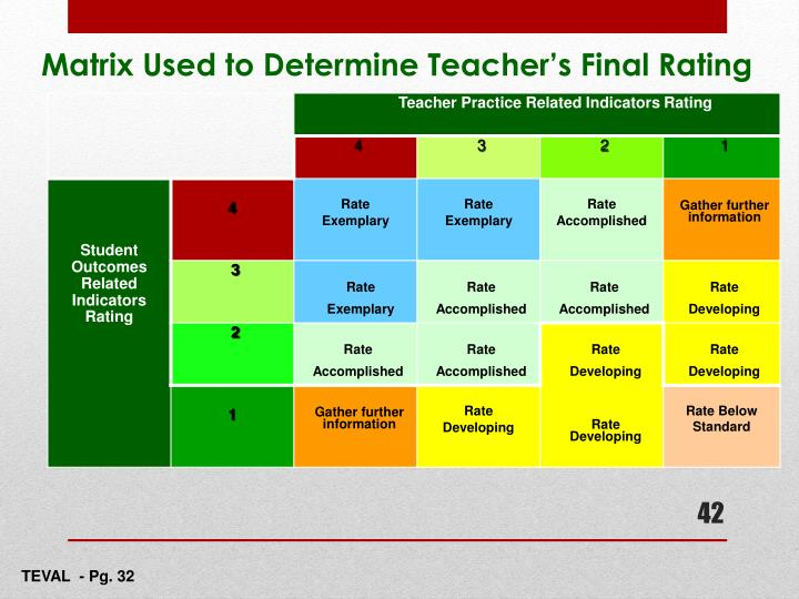 Matrix Used to Determine Teacher's Final Rating