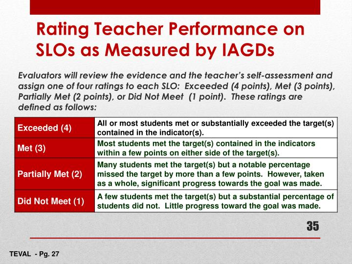 Evaluators will review the evidence and the teacher's self-assessment and assign one of four ratings to each SLO:  Exceeded (4 points), Met (3 points), Partially Met (2 points), or Did Not Meet  (1 point).  These ratings are defined as follows: