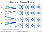 measured phase space