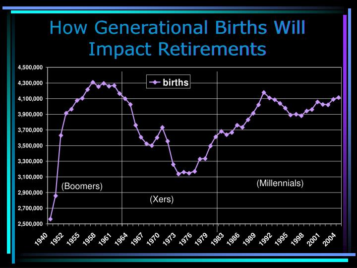 How Generational Births Will Impact Retirements