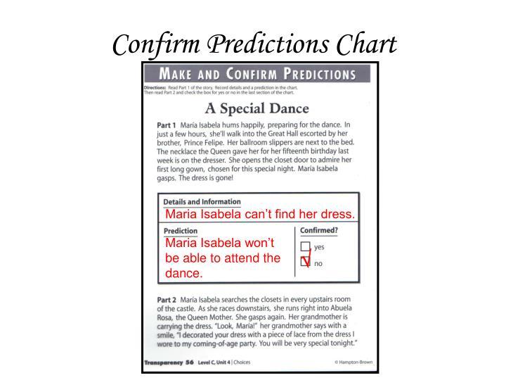Confirm Predictions Chart