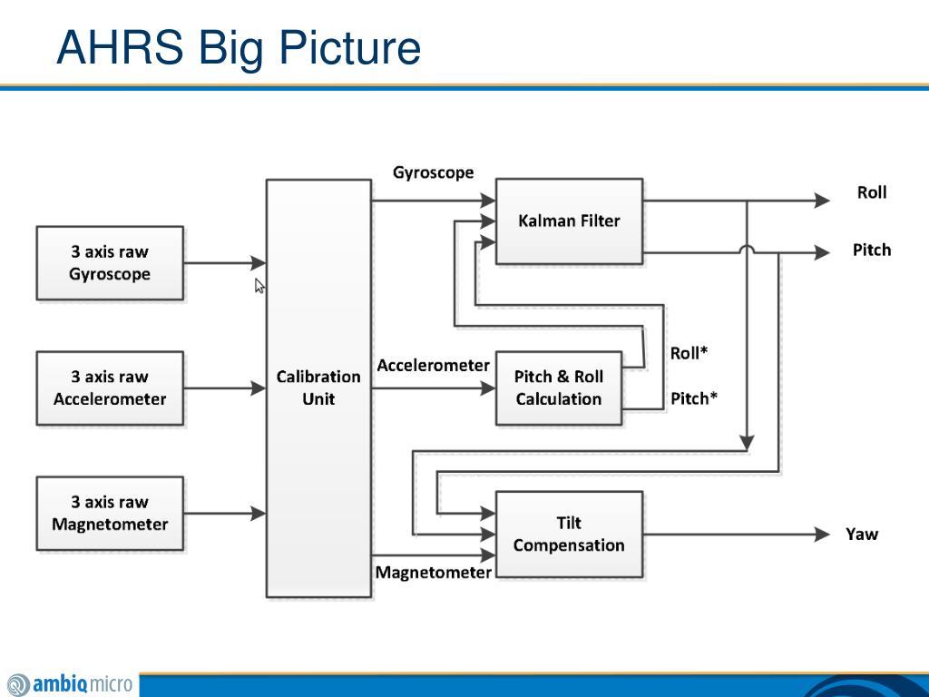 PPT - Physics 101 PowerPoint Presentation - ID:6177866
