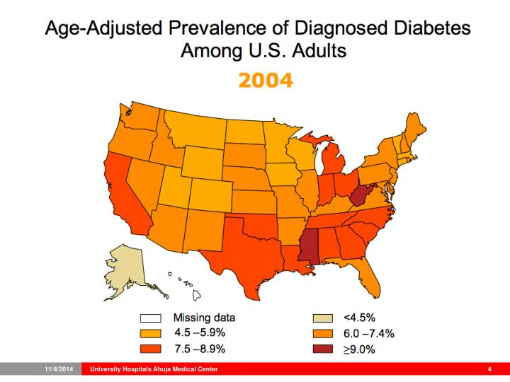 PPT - Diabetes: The Modern Epidemic PowerPoint Presentation