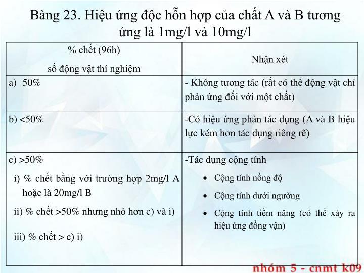 Bảng 23. Hiệu ứng độc hỗn hợp của chất A và B tương ứng là 1mg/l và 10mg/l