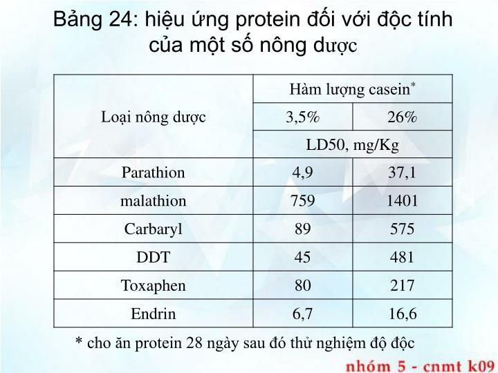 Bảng 24: hiệu ứng protein đối với độc tính của một số nông d