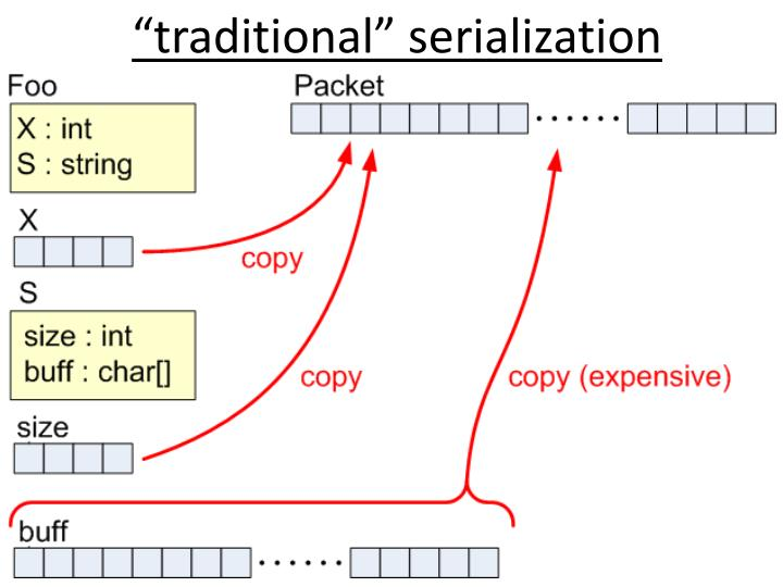 """""""traditional"""" serialization"""