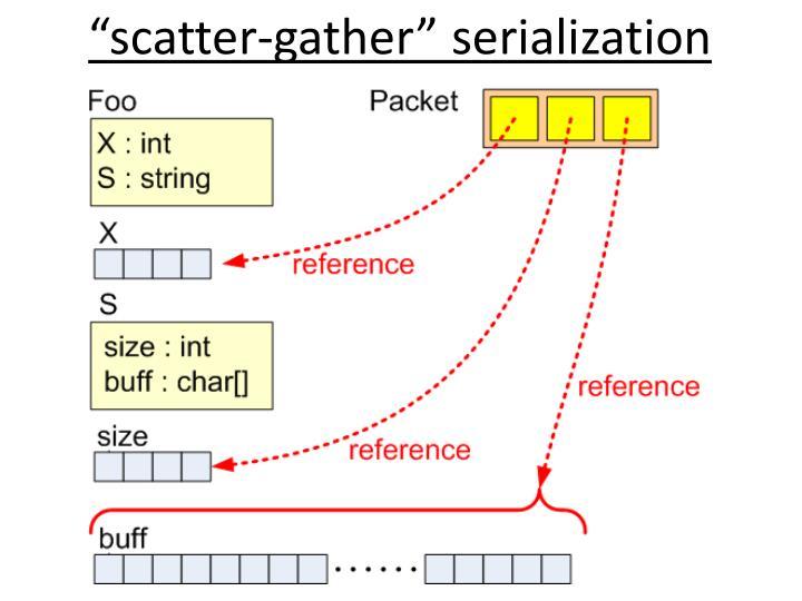 """scatter-gather"" serialization"