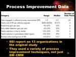 process improvement data