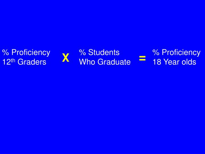 % Proficiency