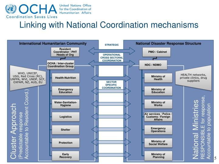 Linking with National Coordination mechanisms