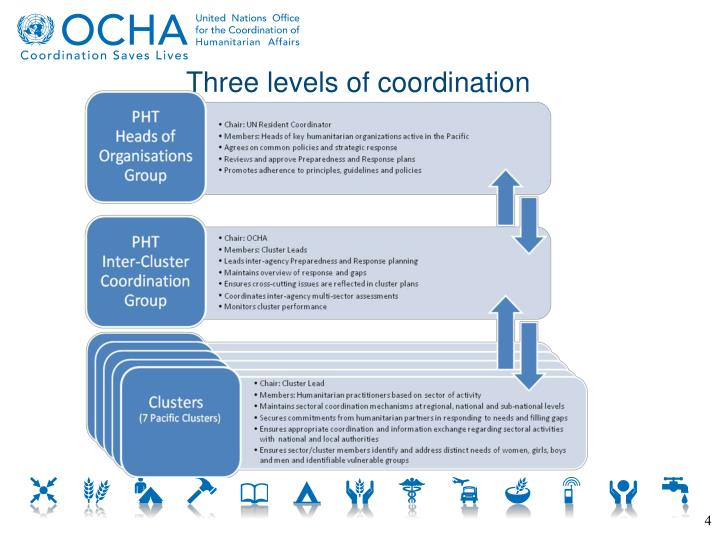 Three levels of coordination