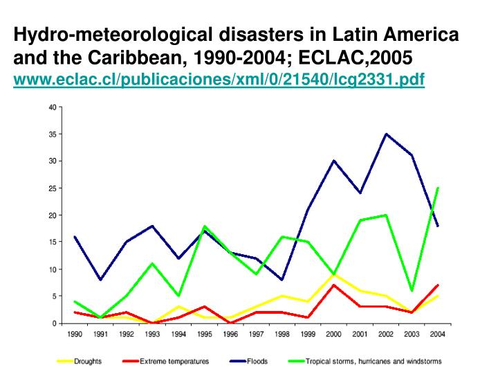 Hydro-meteorological disasters in Latin America and the Caribbean, 1990-2004; ECLAC,2005