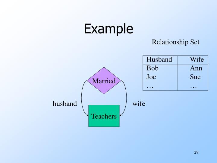 Relationship Set