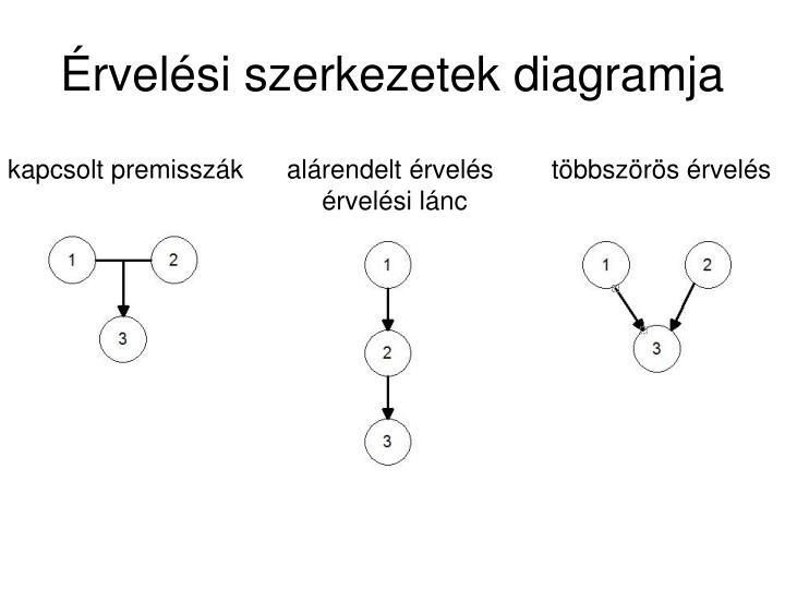 Érvelési szerkezetek diagramja