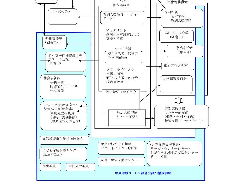湖南市における地域支援ネットワーク