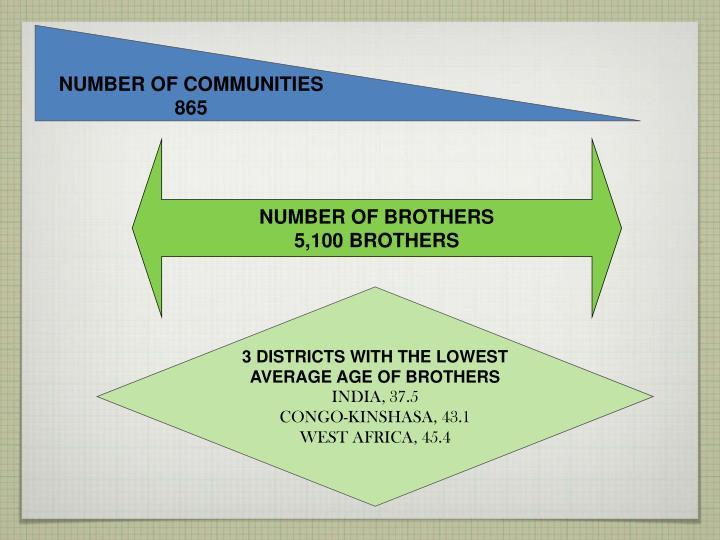 NUMBER OF COMMUNITIES