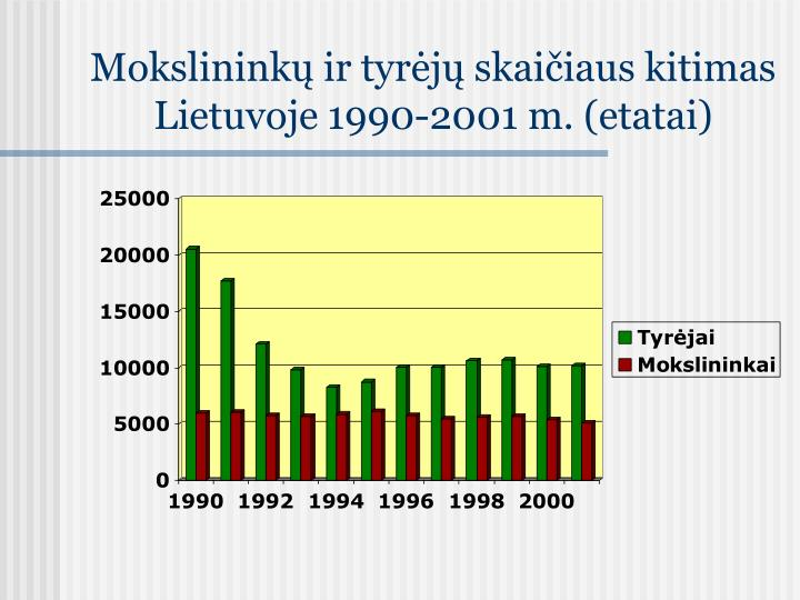Mokslinink ir tyr j skai iaus kitimas lietuvoje 1990 2001 m etatai