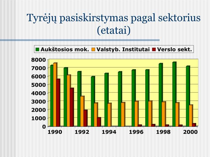 Tyrėjų pasiskirstymas pagal sektorius