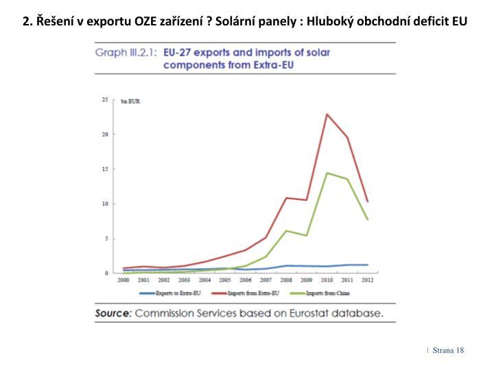2. Řešení v exportu OZE zařízení ? Solární panely : Hluboký obchodní deficit EU