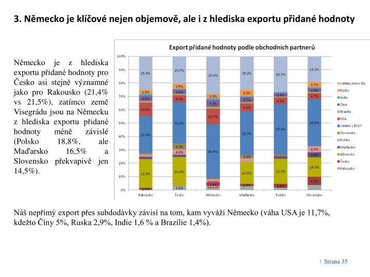 3. Německo je klíčové nejen objemově, ale i z hlediska exportu přidané hodnoty