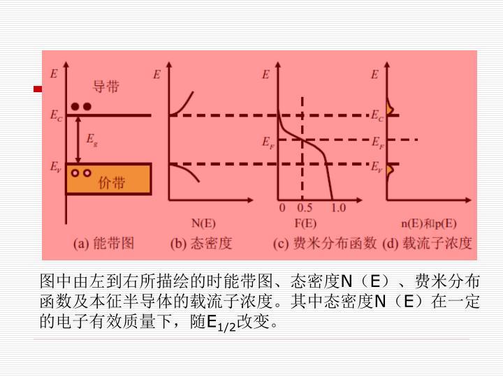 图中由左到右所描绘的时能带图、态密度