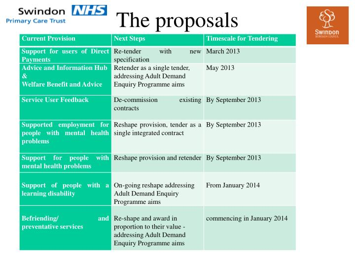 The proposals