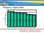 progress injury rate