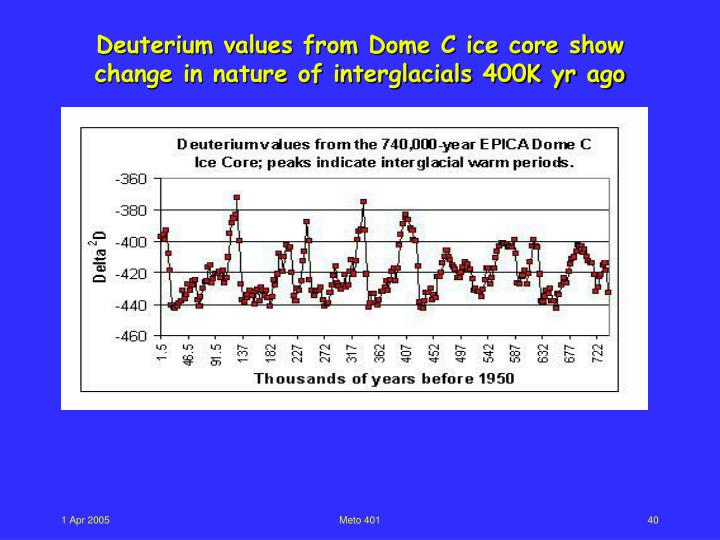 Deuterium values from Dome C ice core show change in nature of interglacials 400K yr ago