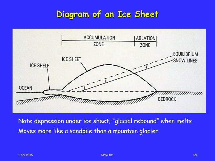 Diagram of an Ice Sheet