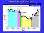 evolution of average surface albedo