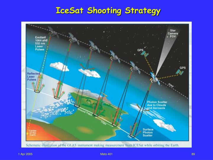 IceSat Shooting Strategy