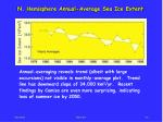 n hemisphere annual average sea ice extent