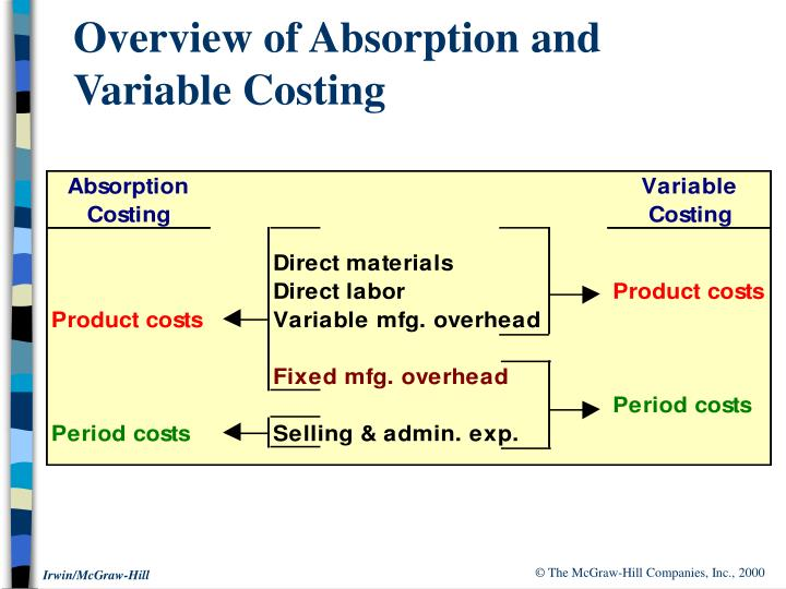 Overview of absorption and variable costing