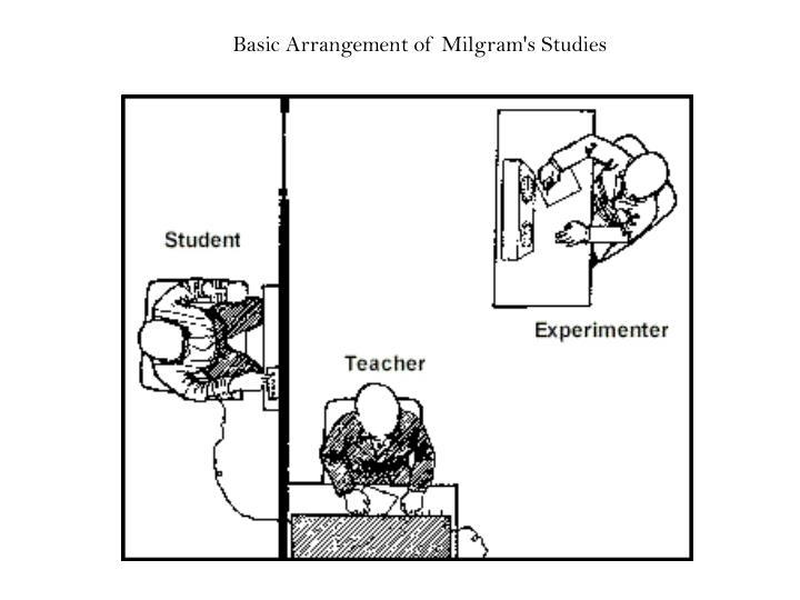 Basic Arrangement of Milgram's Studies