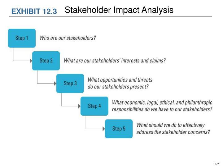 Stakeholder Impact Analysis