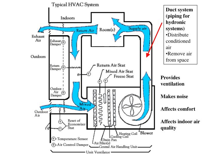 Duct system (piping for hydronic systems)