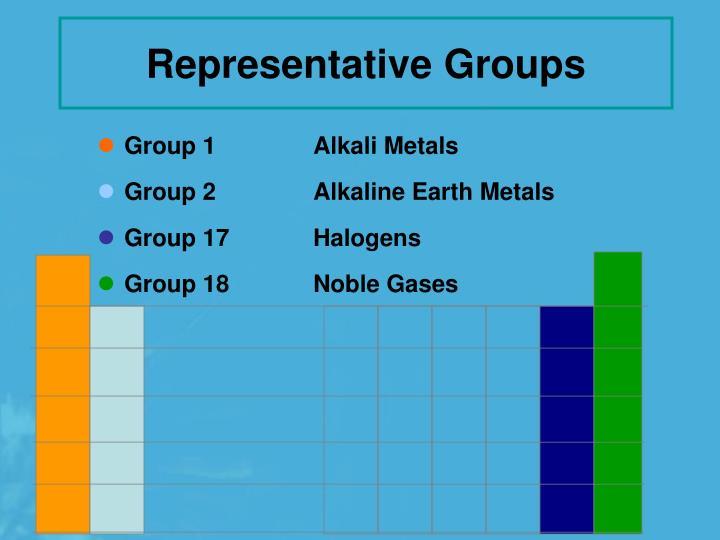 Representative Groups