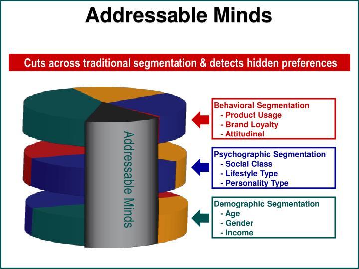 Addressable Minds