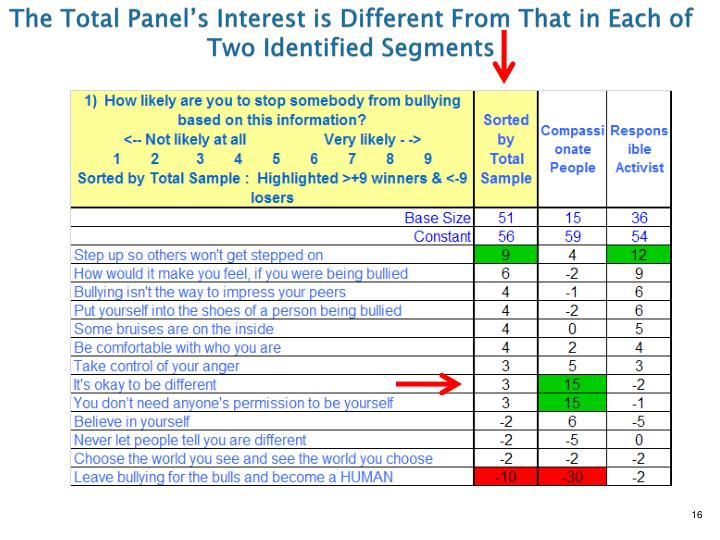 The Total Panel's Interest is Different From That in Each of Two Identified Segments