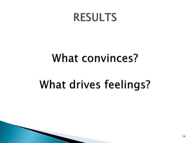 What convinces?