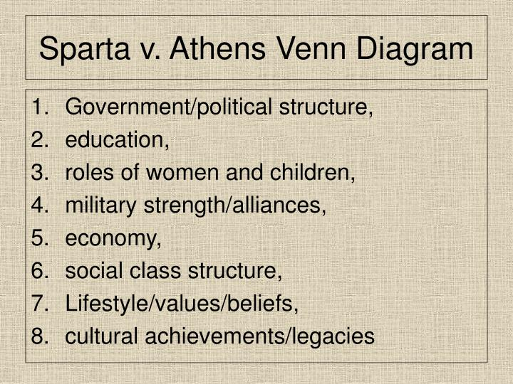 Ppt chapter 9 2 sparta and athens powerpoint presentation id sparta v athens venn diagram ccuart Gallery