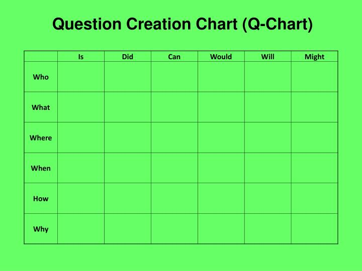 Question Creation Chart (Q-Chart)