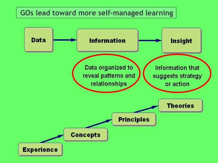 GOs lead toward more self-managed learning
