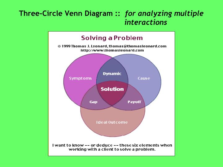 Three-Circle Venn Diagram ::