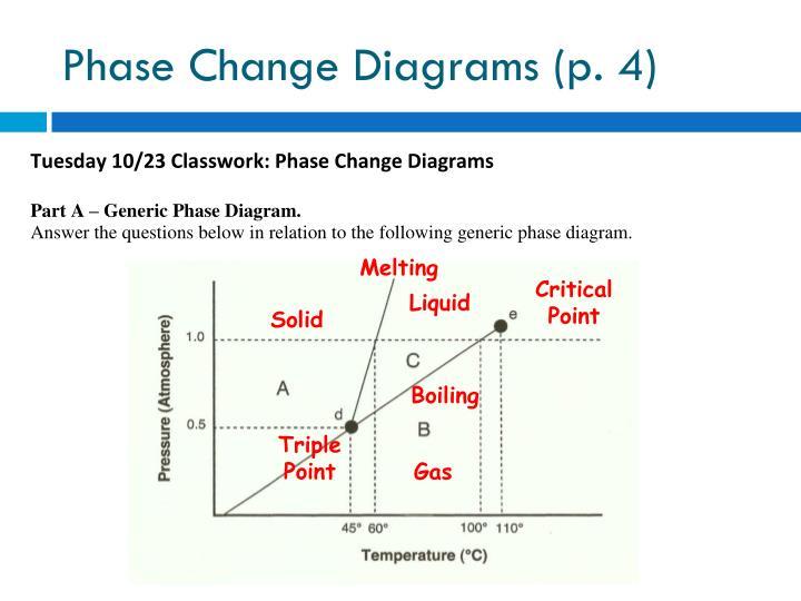 Phase Change Diagrams (p. 4)